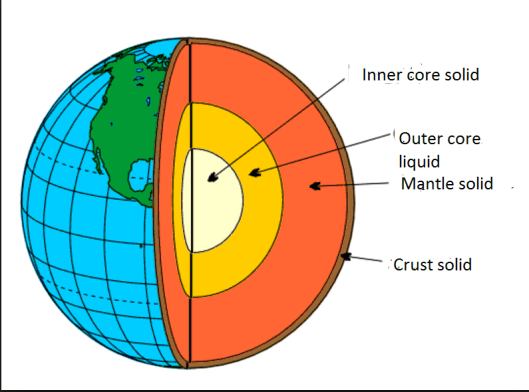 The Earths magnetic field  The Science Geek