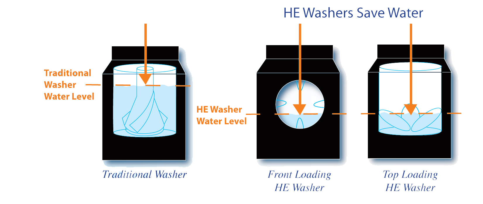 How Do High Efficiency Washers Work High Efficiency Washers University Of Arkansas Sustainability Blog