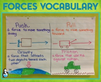 Forces Vocabulary Anchor Chart
