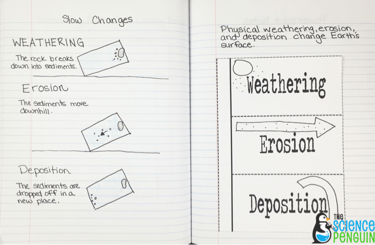 Weathering, Erosion, and Deposition Notebook Photos — The