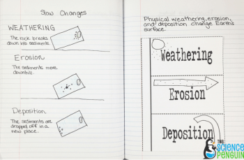 Slow changes to Earth's surface notebook pics-- weathering, erosion, and deposition vocabulary lesson