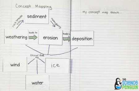 concept map for weathering, erosion, and deposition by