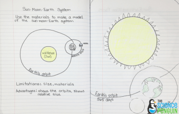 sun, earth, and moon system model and diagram