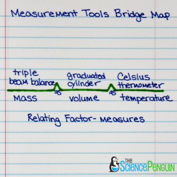 Using Thinking Maps in Science: Bridge Map