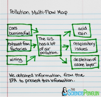 Multi-Flow Maps for Science