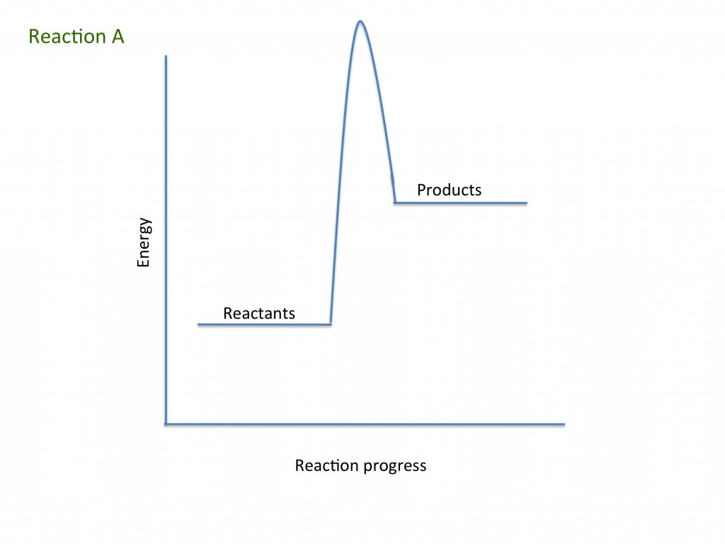 Rates Of Reaction Teaching Resources
