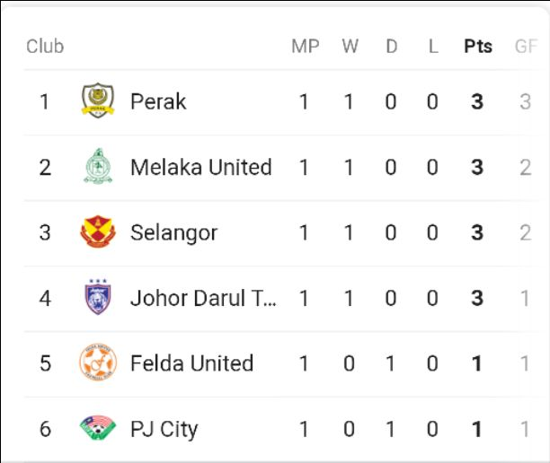 Malaysia Super League Table & Standings For 2020 Season