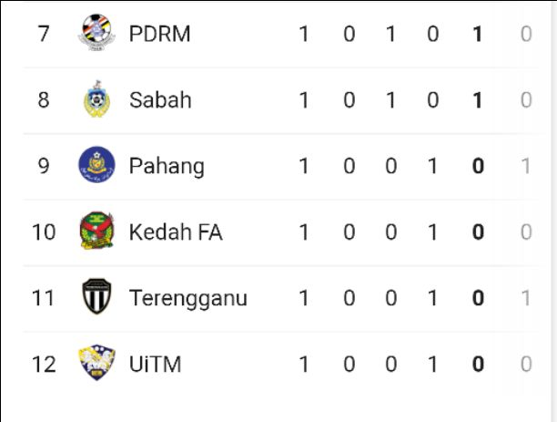 Malaysia Super League Table & Standings