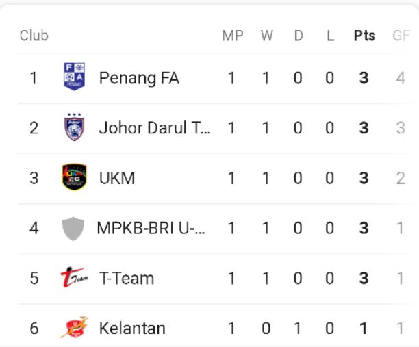 2020 Malaysia Premier League Table, Standings & Results