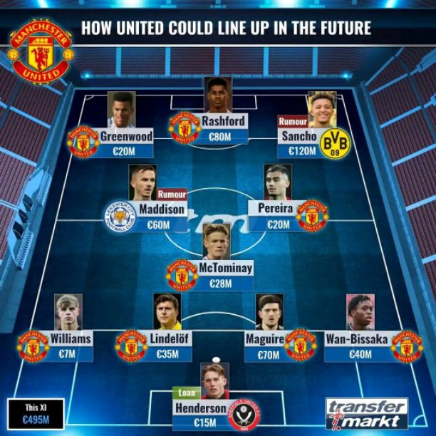 Manchester United Expected Line up For Next Season