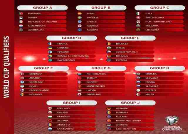 Qatar 2022: World Cup Qualifying Draw, Fixtures and Table for Europe