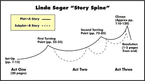 Linda Seger's Story Spine