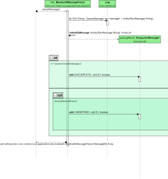 sequence diagram [ 2031 x 1914 Pixel ]