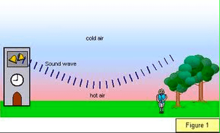 The Speed of Sound - The Secrets of Sound