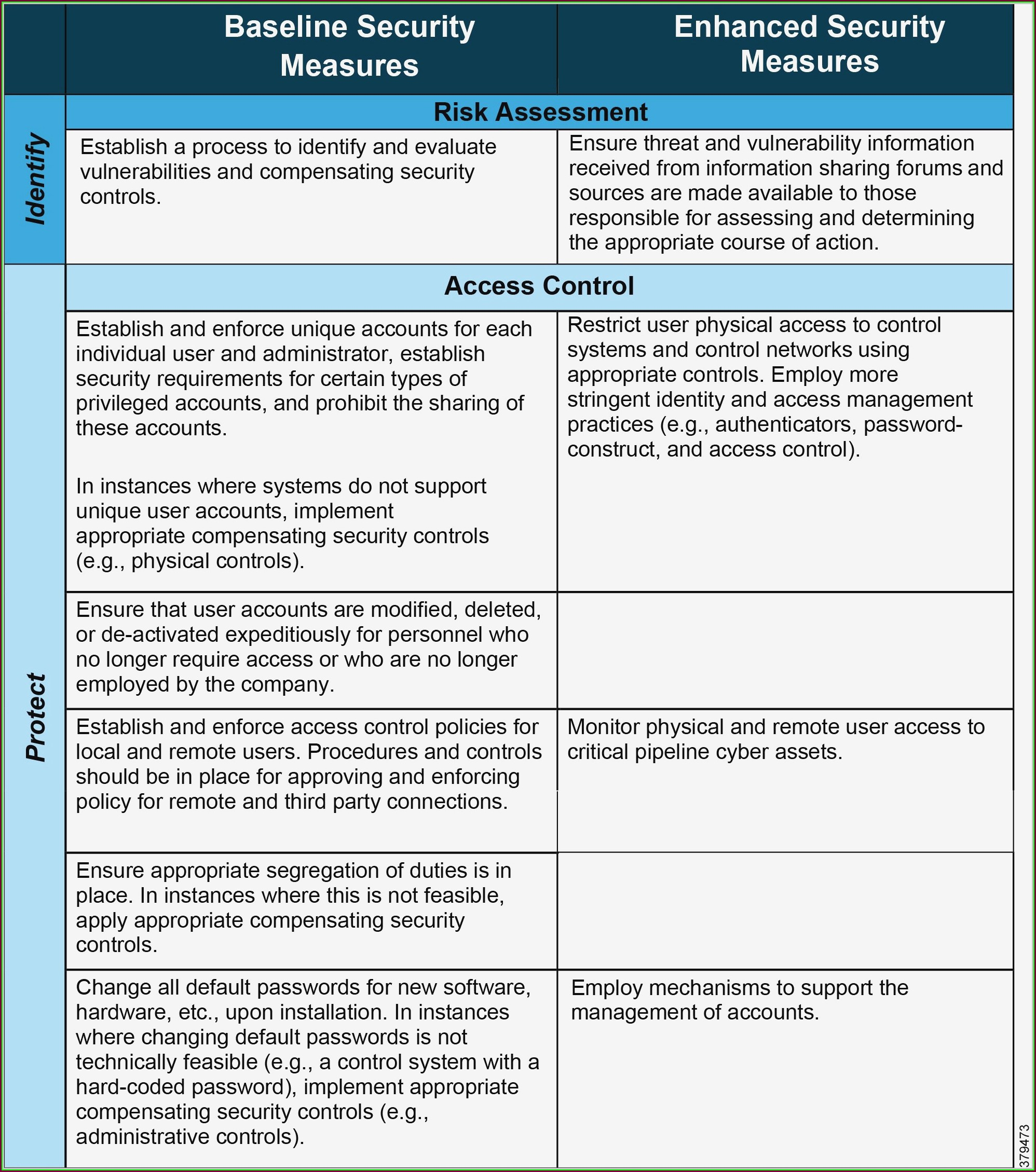 C Tpat Supply Chain Risk Assessment Template Templates 2
