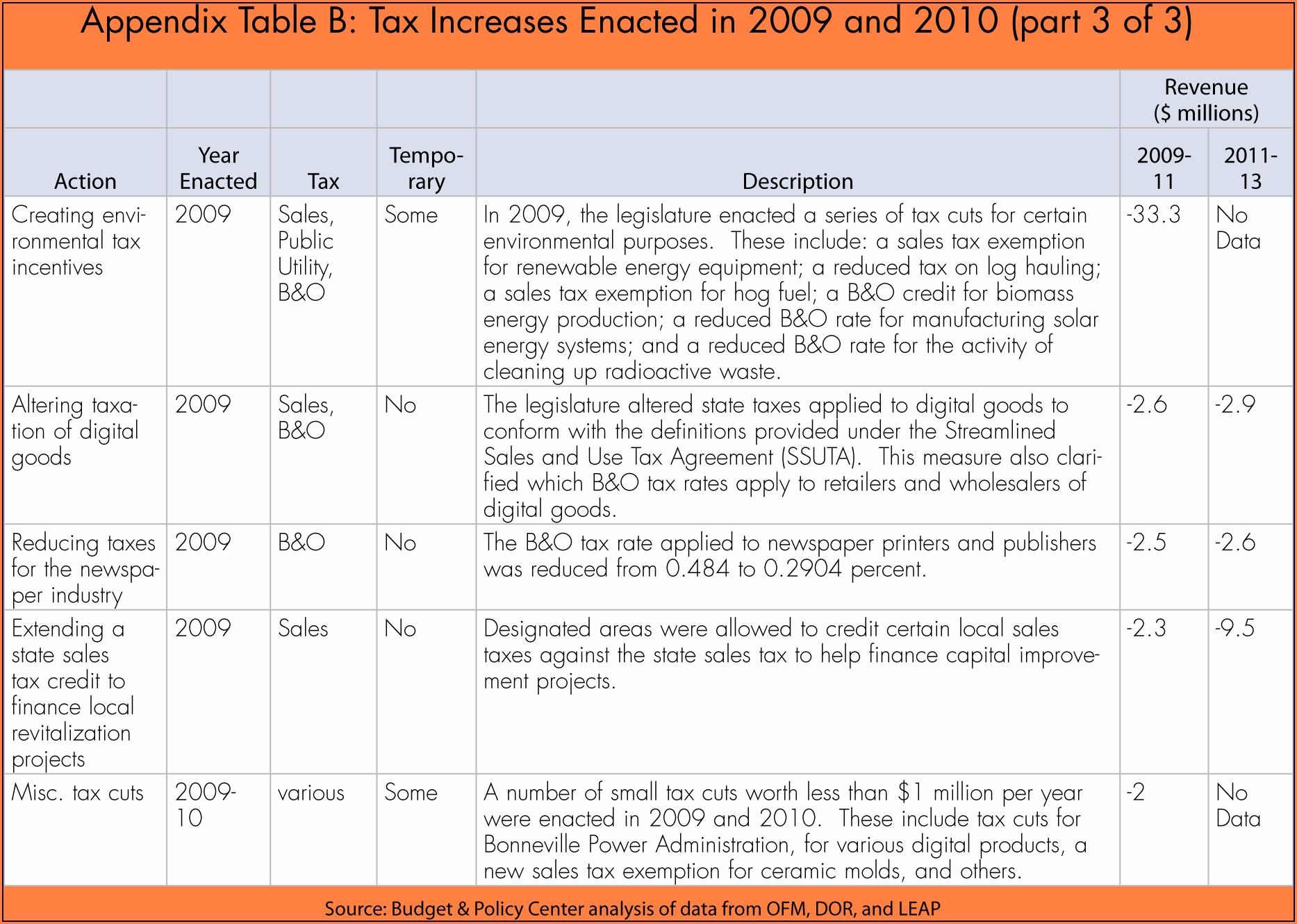 Credit Limit Worksheet Child And Dependent Care Worksheet