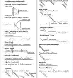 Diagramming Sentences Worksheet 3rd Grade   Printable Worksheets and  Activities for Teachers [ 1660 x 1285 Pixel ]