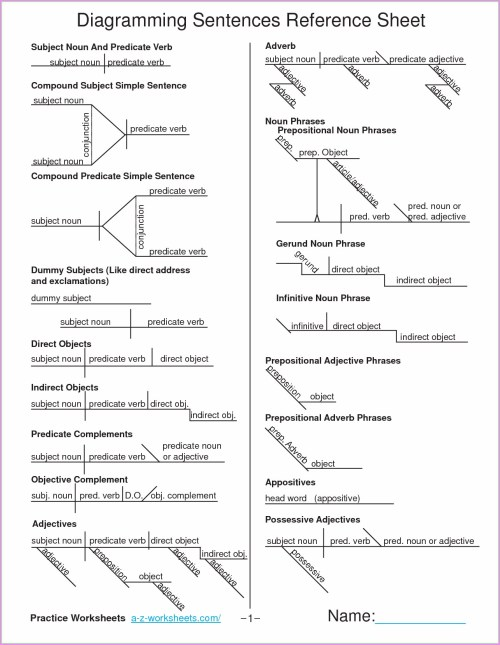 small resolution of Diagramming Sentences Worksheet 3rd Grade   Printable Worksheets and  Activities for Teachers