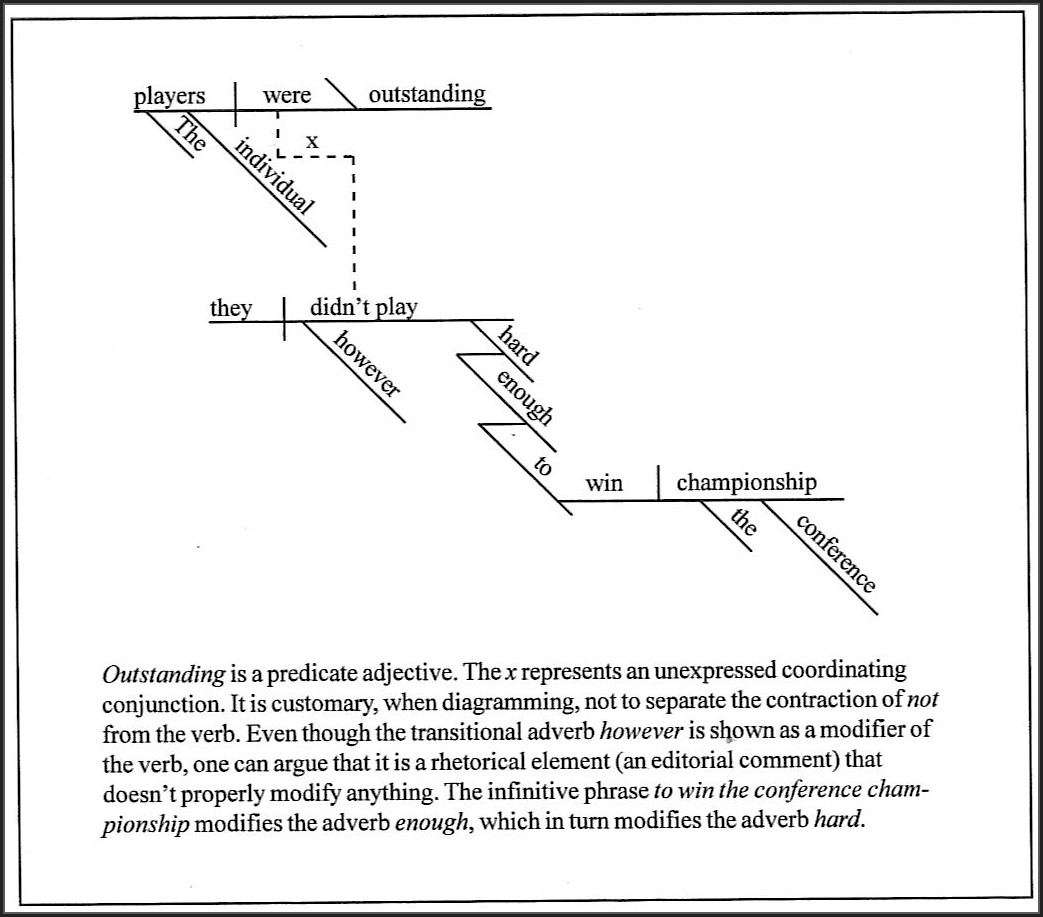 Diagramming Sentences Worksheets For 7th Grade Worksheet