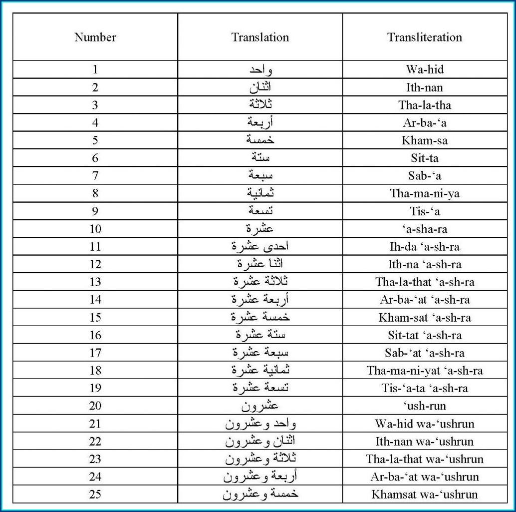 Numbers To Worksheet Worksheet Resume Examples