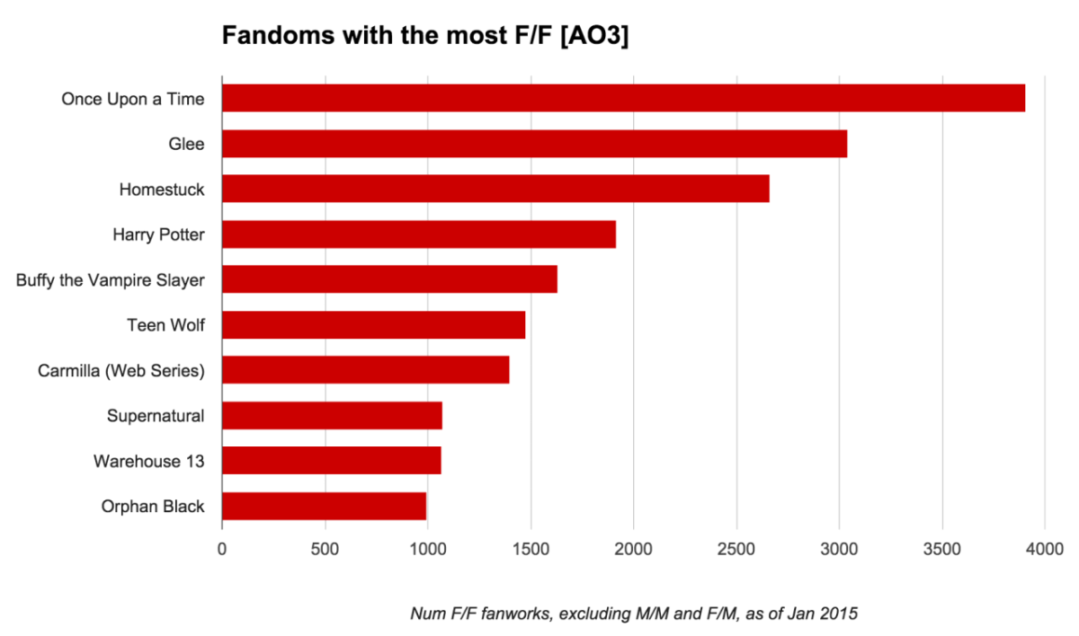 Fandoms with the Most F/F [AO3]