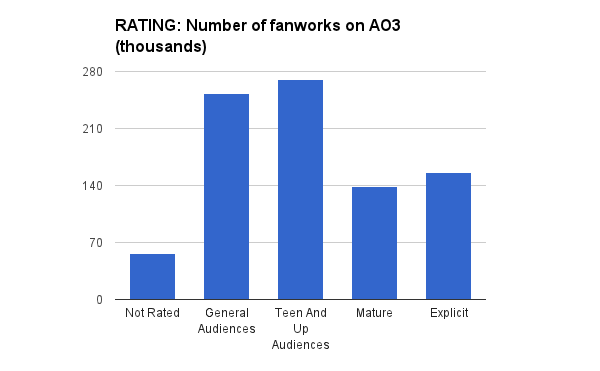 RATING: Number of Fanworks on AO3 (thousands)