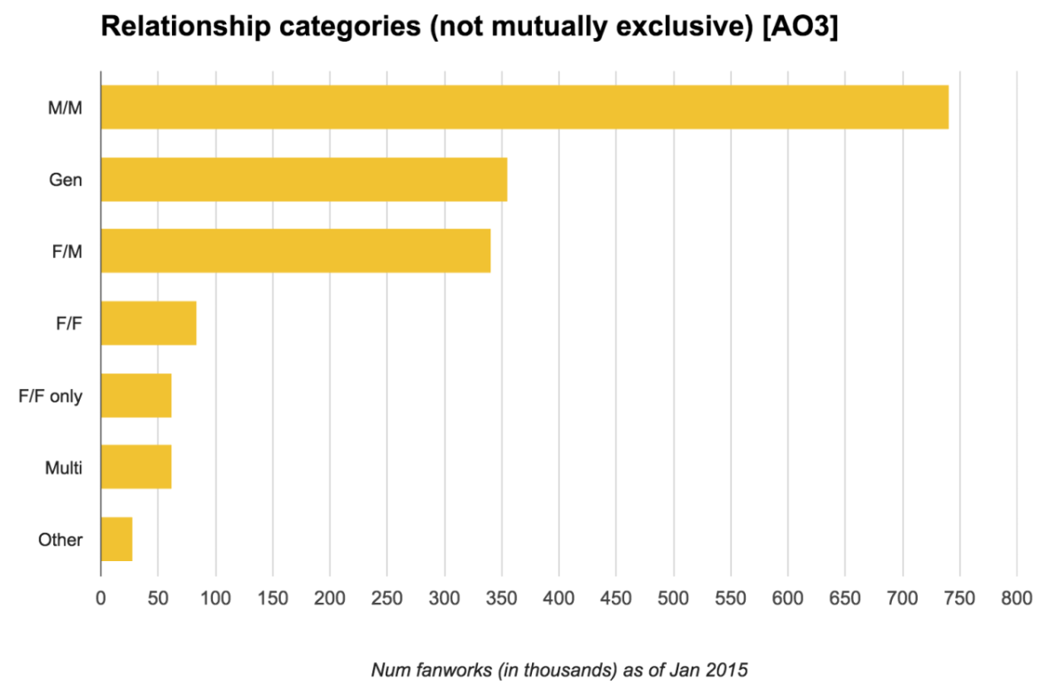 Relationship Categories (Not Mutually Exclusive) [AO3]