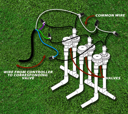 12 DIY Sprinkler Systems Water Your Lawn With Ease – The