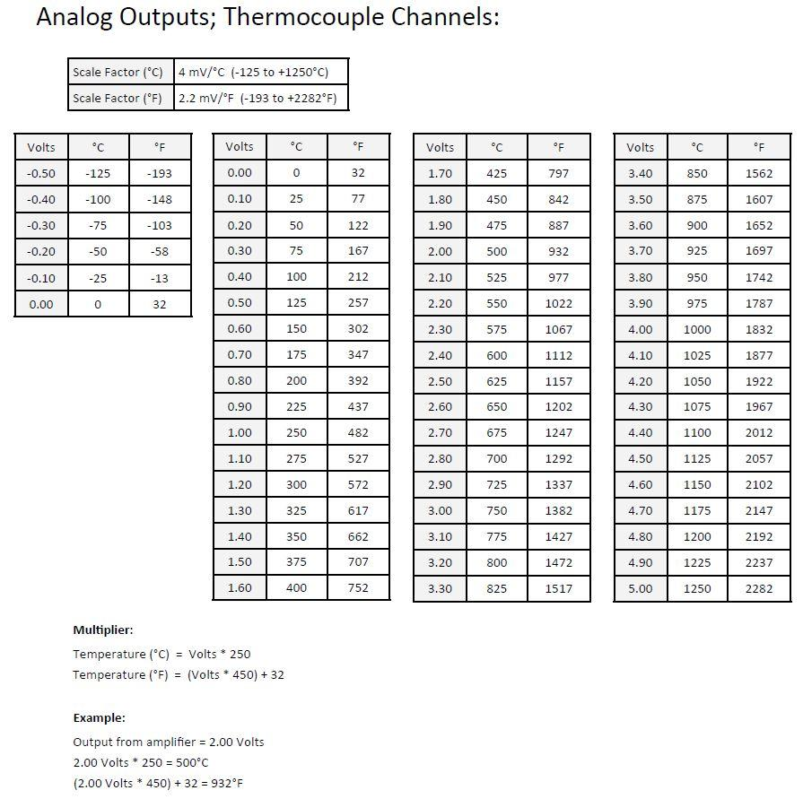 8-Channel Type K Thermocouple Amplifier Conditioner with