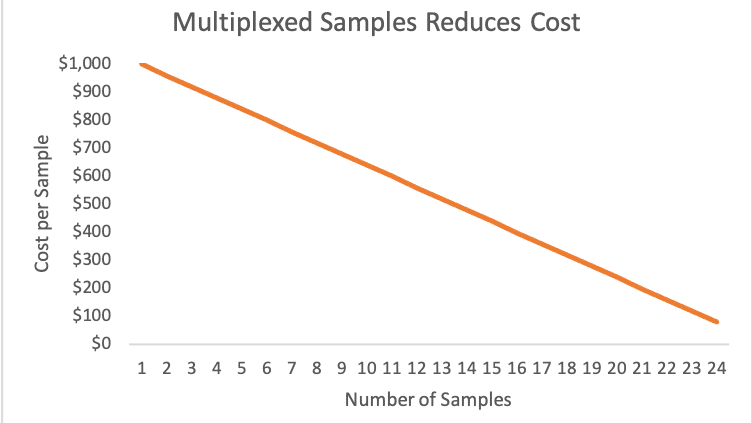 Multiplexed samples reduces cost