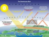 An overview of the Greenhouse Effect. From IPPC Working Group 1 contribution, Science of Climate Change, Second Assessment Report 1996