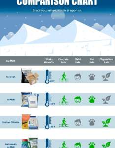 Ice melt guide and comparison chart also full service for richmond va company of virginia rh theserviceco