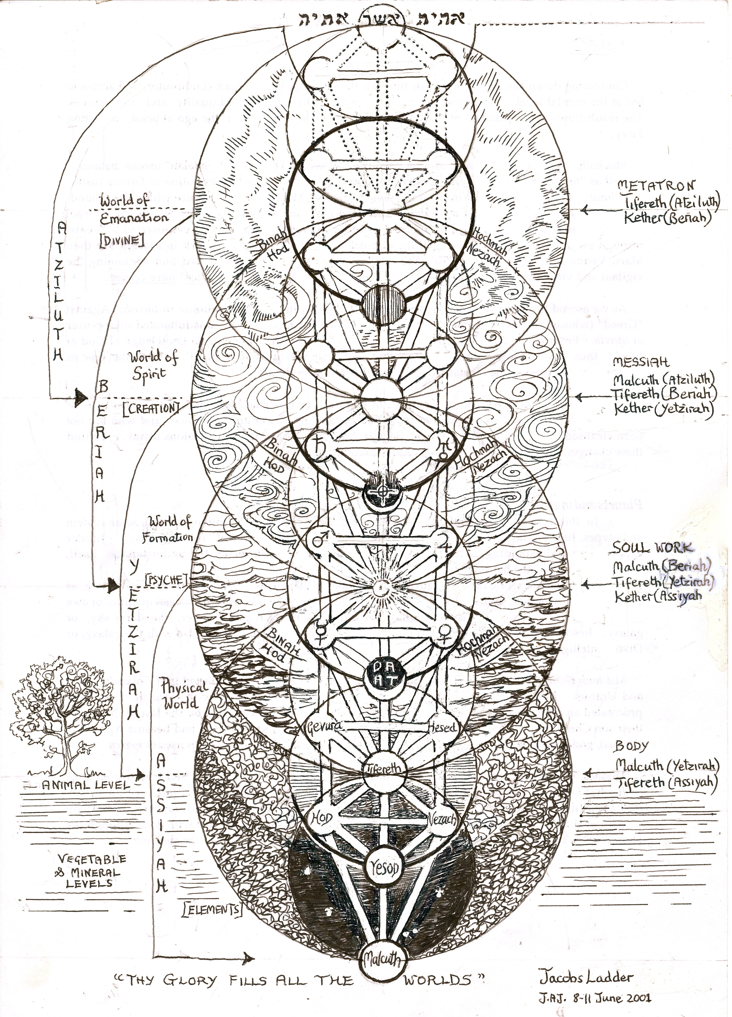 religion tree diagram 2003 jetta 1 8t wiring four worlds the seven