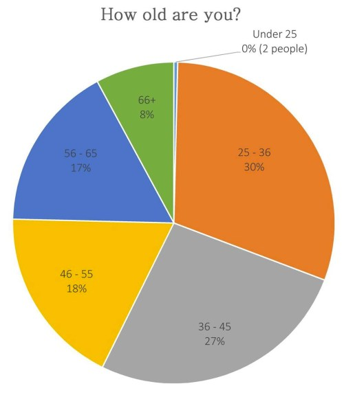 sewcialists survey - age