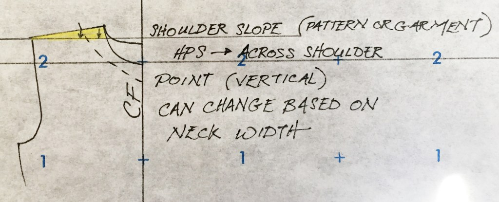Illustration showing the shoulder slope of a garment, relative to the high point shoulder placement.