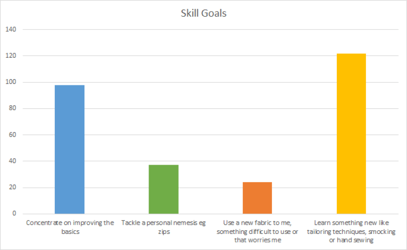 A bar chart of the skill goals categories. Learning something new is the most popular, then improving the basics. After that is tackling a personal nemesis, such as zips, then finally using a new fabric which is difficult or worrisome.