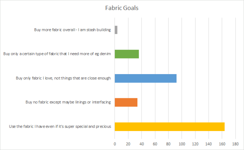 A graph showing answers to the fabric goals question. By far the largest score was for using the fabric you have, even if precious. The second most popular was only buying fabric you really love, then only buying particular fabric such as denim. Finally buying no fabric at all and then buying more fabric were the least popular answers.