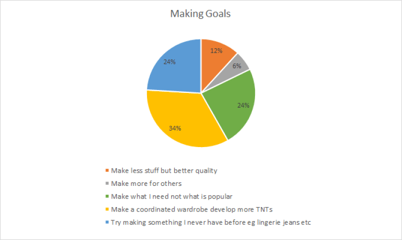 The making goals displayed as a pie chart. Making a coordinated wardrobe to develop more TNTs was first, with trying to make new items (e.g. lingerie) and making more of what you need tied for second place. After that, making less but of better quality and making more for others came in 4th and 5th.