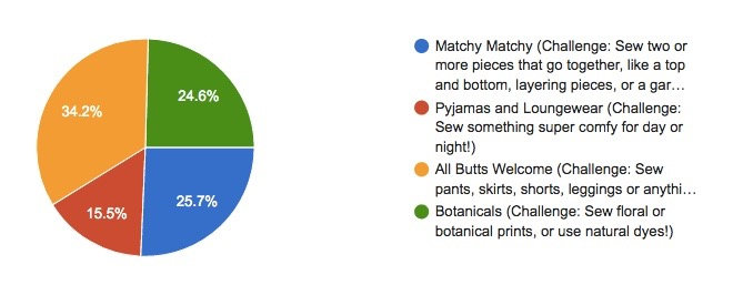 """Pie chart showing the results of the vote for which theme month was chosen. The winning theme is """"All Butts Welcome"""" with 34.2% of the vote. The second place was """"Matchy Matchy"""" with 25.7%, the third was Botanicals with 24.6% and the fourth was Pyjamas and Loungewear with 15.5%."""