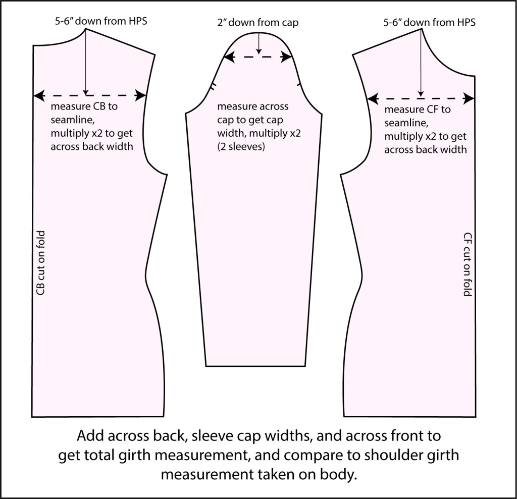 Diagram that includes three pattern pieces shows where on a pattern to take across front (5-6 inches down from highest point of shoulder), across back (5-6 inches down from highest point of shoulder), and sleeve cap widths (2 inches down from cap) to add together to get a shoulder girth measurement to compare to the one taken on body.