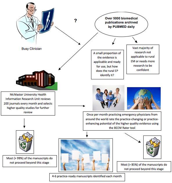BEEM Process