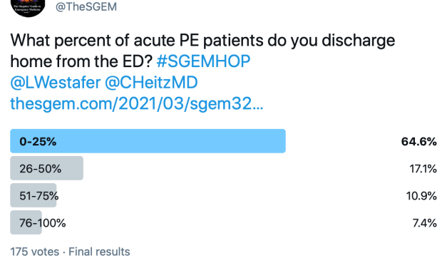 SGEM Twitter Poll #323