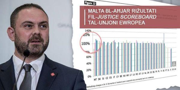 Owen Bonnici Justice Scoreboard