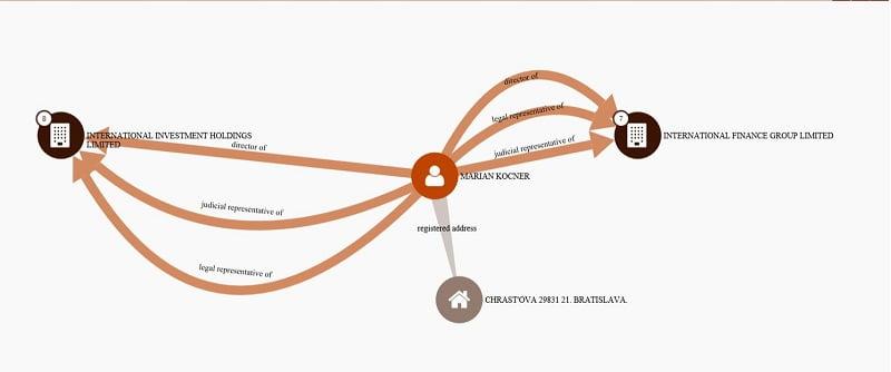 Marian Kocner companies Malta