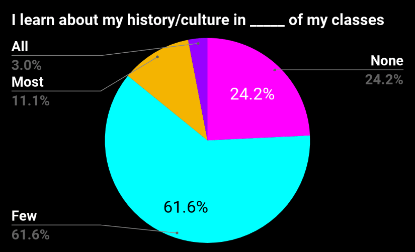 history pie chart.png