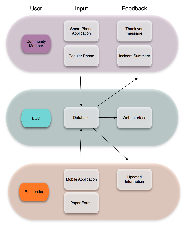 user interaction flow diagram norcold fridge wiring a work in progress