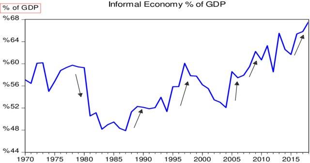 informal economy of Nigeria