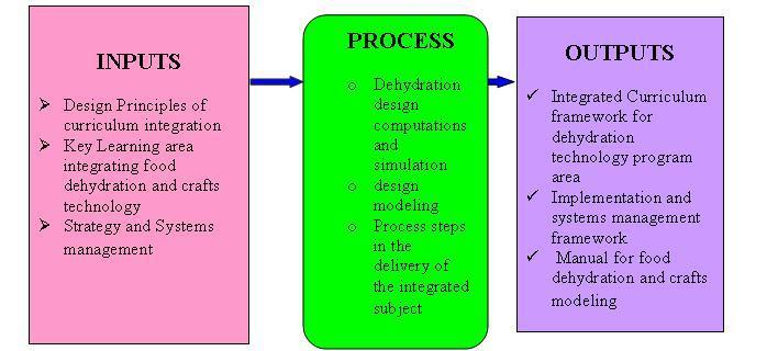 Conceptual Framework Research Dissertation Custom Paper Academic