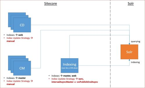 small resolution of 1 configure index update strategy by instance role
