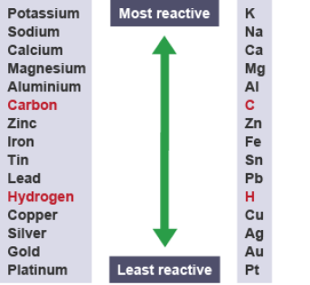 reactivity series metals reaction sodium potassium gold platinum